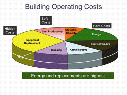 Energy cost and the bottom line