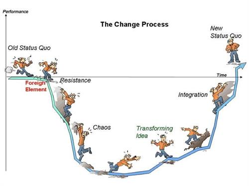 Thoughts of change can be a slippery slope. However, worth the climb to personal and professional growth