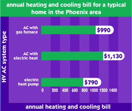 More stats on heating and cooling.