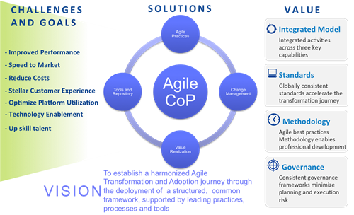 Imapvid Agile Digital Transformation Framework