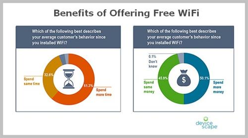 Is offering free wifi worth it?