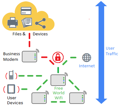 Free World Wifi helps protect your business