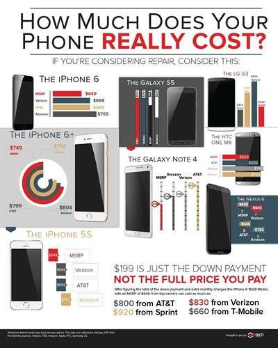 New cell phones are expensive!  Device Pitstop of Maple Grove can fix your broken device or sell you a refurbished phone at a fraction of the price of new!