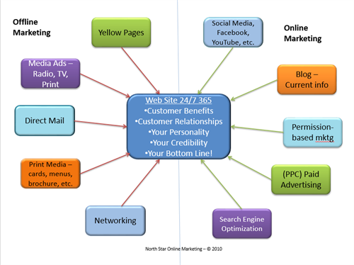 Marketing Wheel -- All are important to some businesses