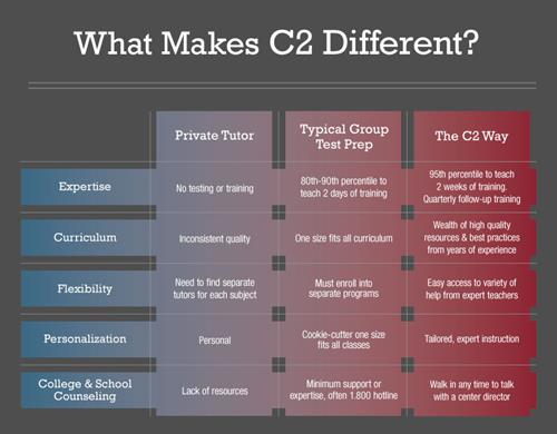 The C2 Education Difference