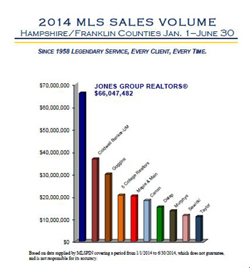 2014 MLS Sales Volume