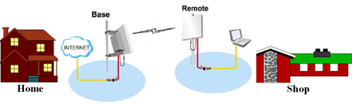 How Fixed Wireless Broadband Internet Service Works