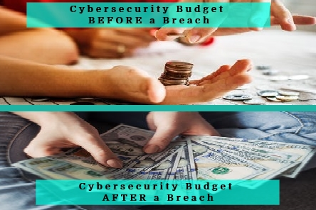 Cybersecurity Budget before and after a Breach