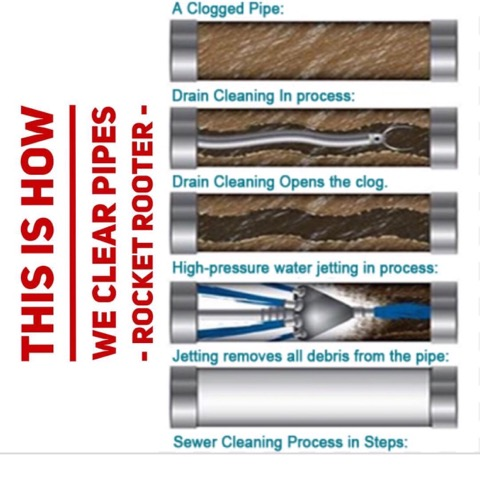 How professionals clear and clean a drain line