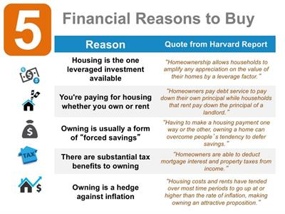 Gallery Image Harvard_Report_the_benefits_of_buying_a_home.jpg