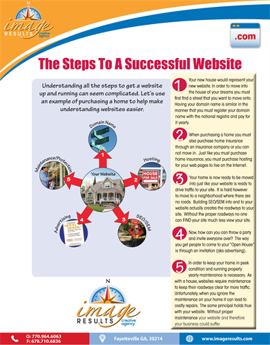 Steps to a Successful Website!