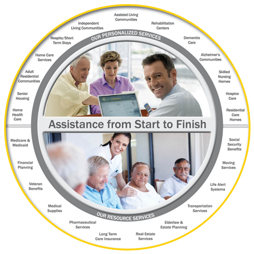 Wheel of Services Provided by our Senior Care Partners