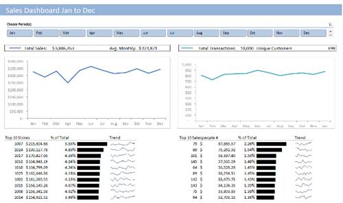 Sample Dashboard in Excel - Sales