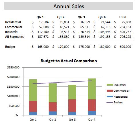 Sample Spreadsheet Showing Sales vs. Budget