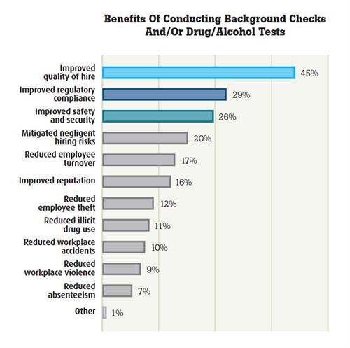 Reasons why you should do background checks