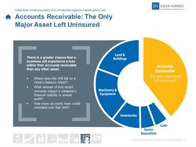 A/R 40% of uninsured assets