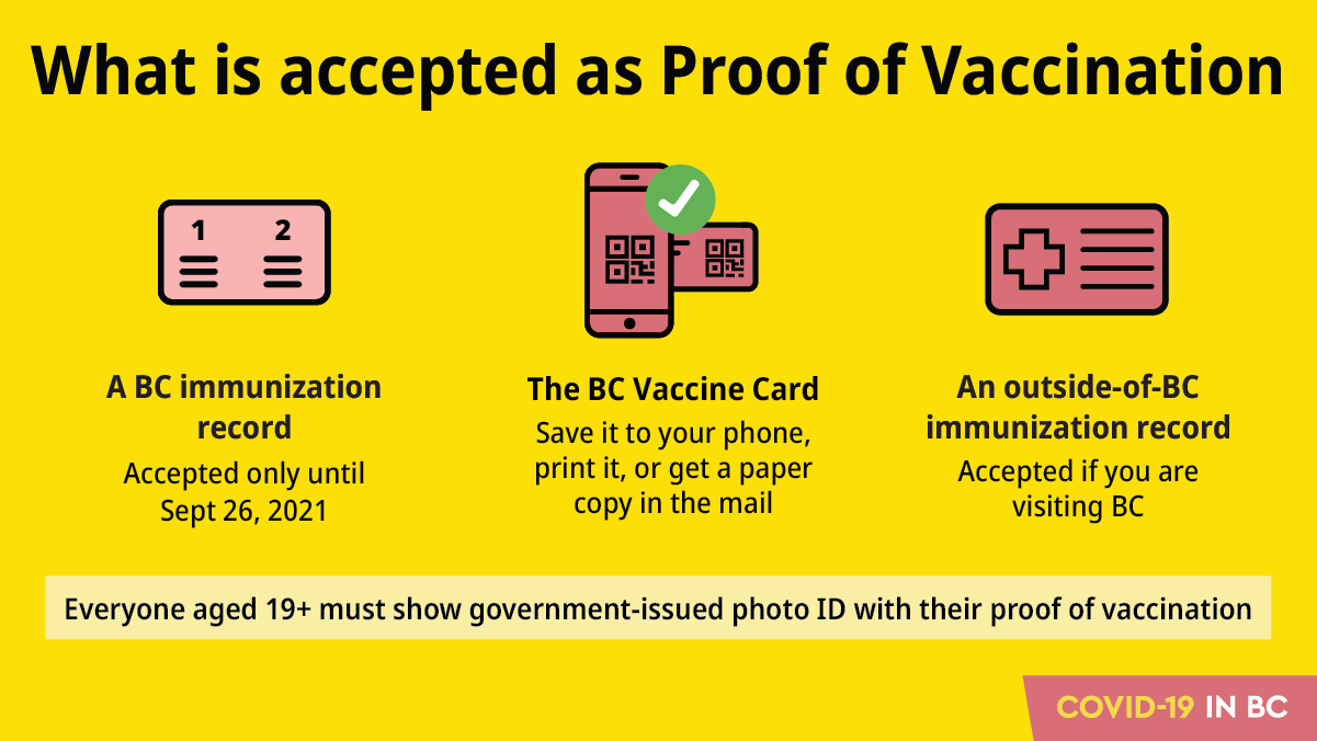 Image for Proof of Vaccination update September 7, 2021
