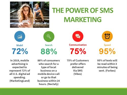 The Power of Text Message Marketing