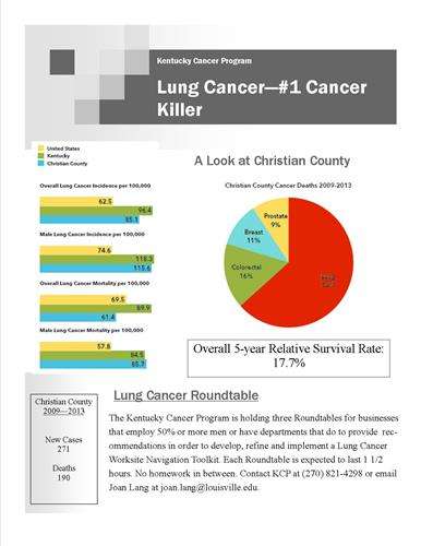 Lung Cancer in Christian County/Roundtable