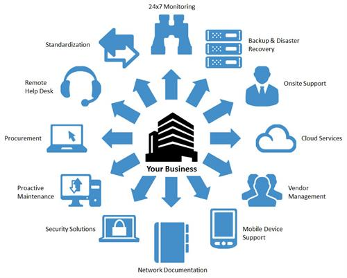Gallery Image Managed-IT-Services-Graphic_1.jpg