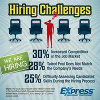 Job Market Competition Exacerbates Hiring Woes