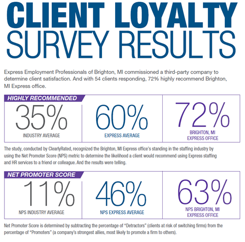 Client Loyalty Results
