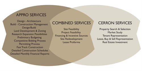 APPRO and CERRON Property Solutions and Service List
