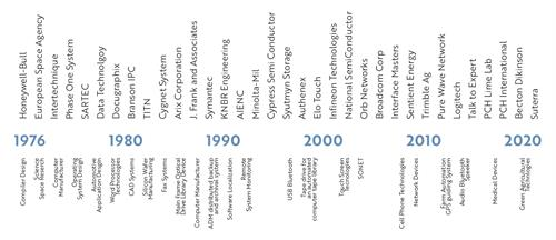 Gallery Image FirstLink_Consulting_Embedded_Device_Development.Timeline_Graphic.jpg