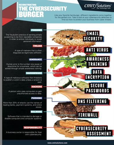 The Cyber Security Burger - Layered approach to your Cyber Security Defence.
