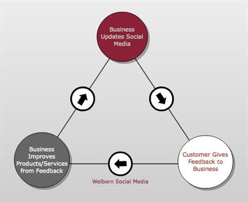 How to be a Social Business
