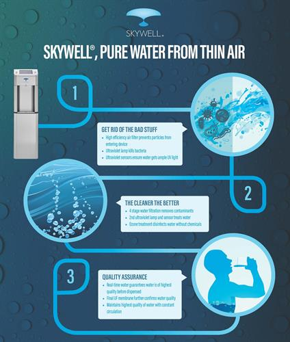 Skywell filtration process