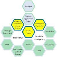 University of New Hampshire Executive Education Leadership Certificate Program