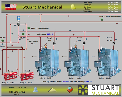 Graphics example from a control system