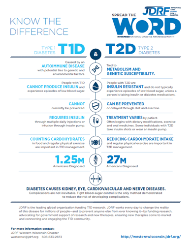 The differences between type 1 diabetes and type 2 diabetes #dispelthemyths