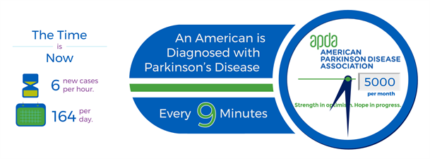 American Parkinson Disease Association - Wisconsin Chapter