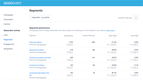 Try dynamic list segmentation for more personal and hyper-targeted campaigns