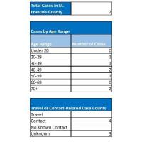 SFC Health Center Reporting 7 Confirmed Cases of COVID-19