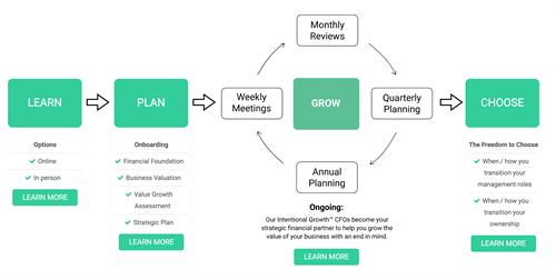 Intentional Growth™ Framework