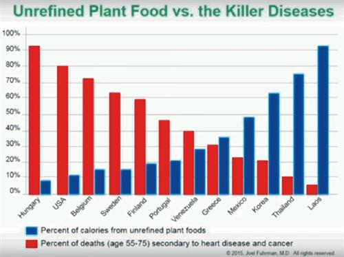 This bar graph illustrates that - Unrefined Whole Plant Foods - promote health, decreasing heart disease and cancer deaths!