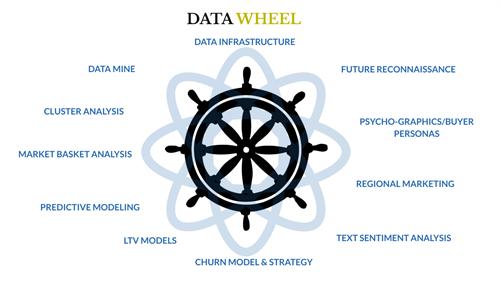 Data Wheel