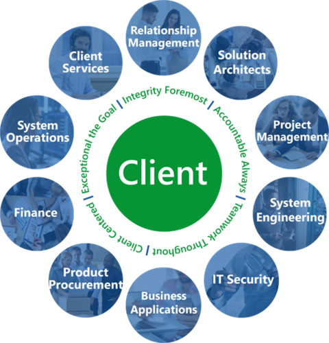 Client Centric IT Assessment Consulting Managed Services and Support