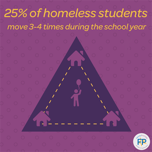 Homeless students are more transient
