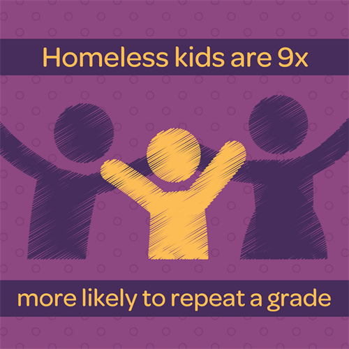 Homeless kids are 9x more likely to repeat a grade