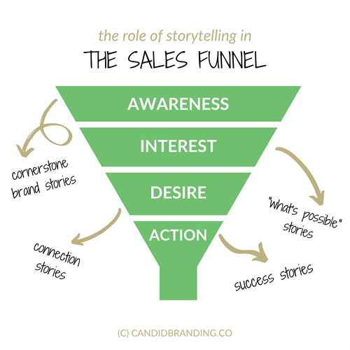 Gallery Image Copy_of_storytelling_for_sales.png