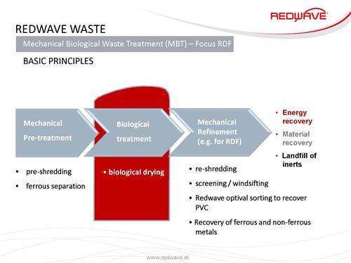 Flow Chart Mechanic Biological Treatment