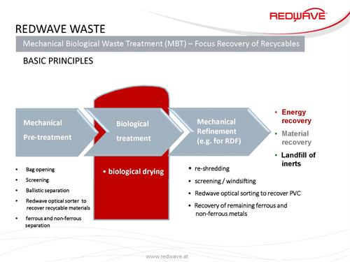 Flow Chart Anaerobic Digetion In Vessel Composting