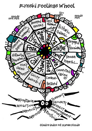 Change the way you feel with the Rynski Feelings Wheel. Download at RynskiCoach.com