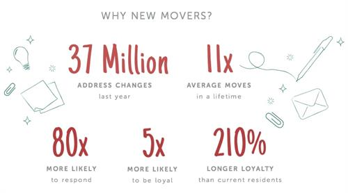 Why New Movers?