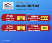 MIDDLESEX COUNTY HOME SALES INCREASE 33% IN JANUARY; SUPPLY OF INVENTORY DROPS 44%