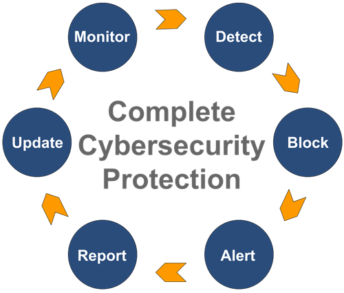 Complete Cybersecurity Protection